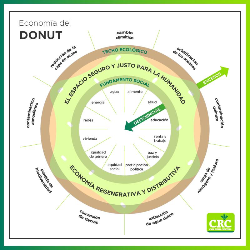 infografía de la economía de la rosquilla