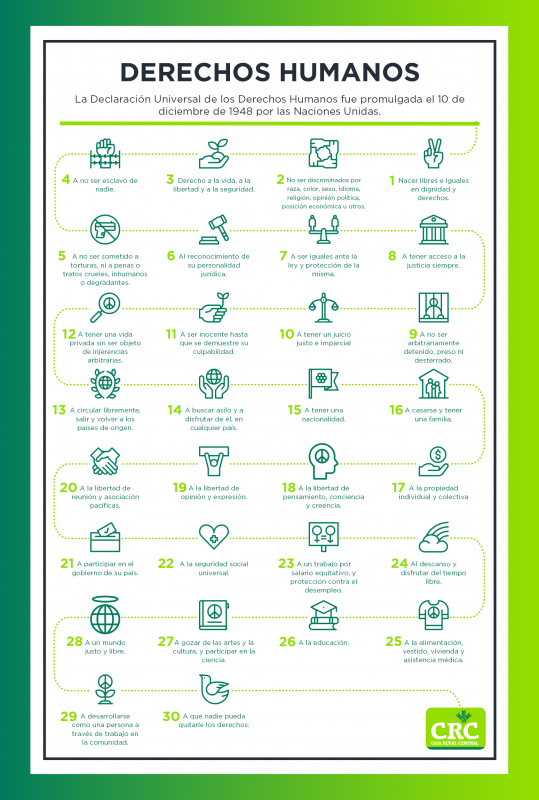 infografía derechos humanos