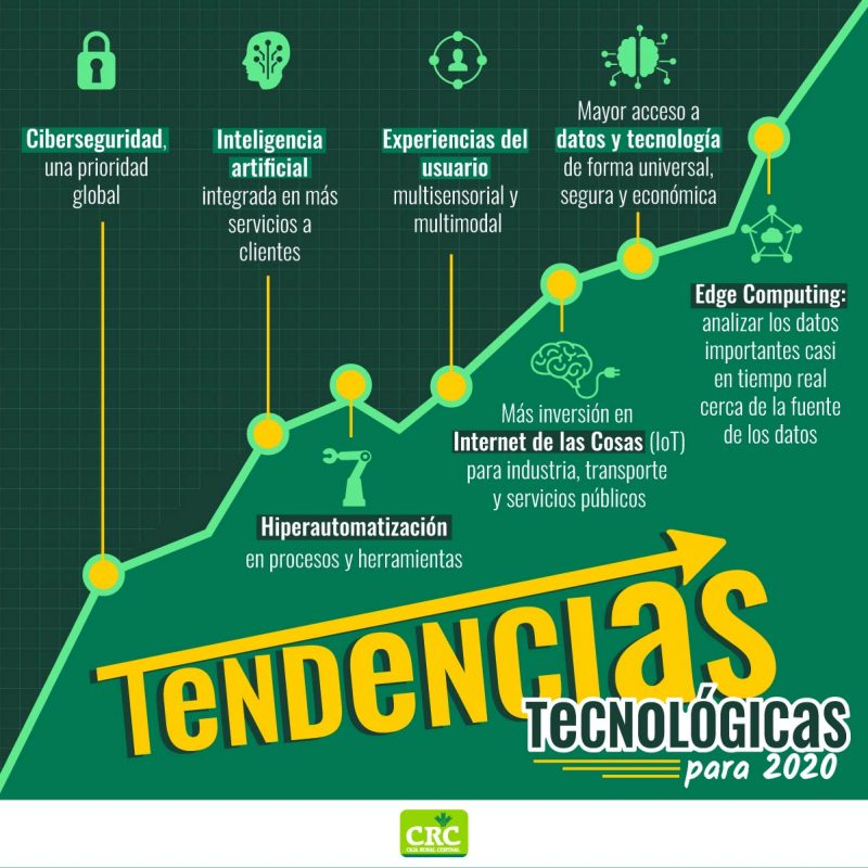 Tendencias tecnologicas 2020