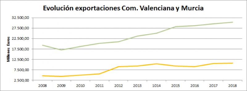 exportaciones valencia y murcia